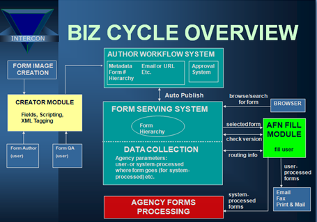 BizCycle for Workflow Processing